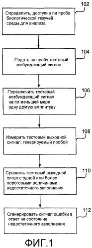 Система обнаружения состояния недостаточного заполнения для электрохимического биосенсора