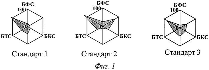 Способ раздельного определения аминов различного строения в газовоздушных смесях