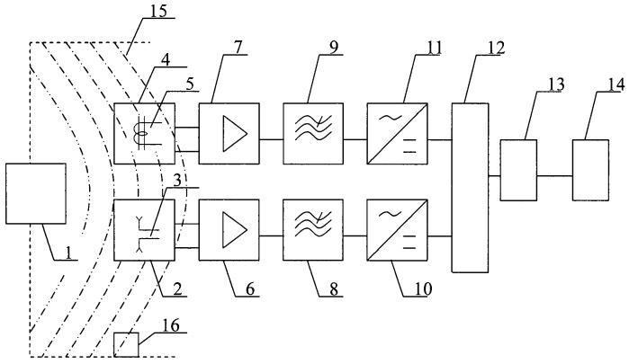 Устройство для измерения плотности потока энергии электромагнитного поля