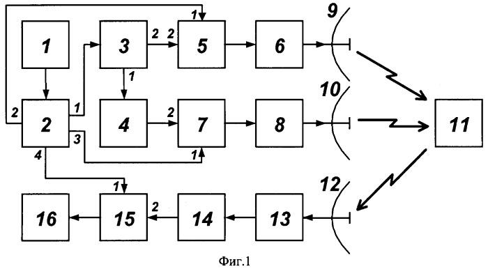Способ обнаружения маркеров - параметрических рассеивателей