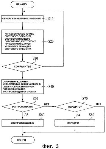 Мобильный терминал, способ предоставления изображения и способ предоставления данных мультимедиа