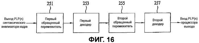 Устройство для передачи и приема сигнала и способ для передачи и приема сигнала