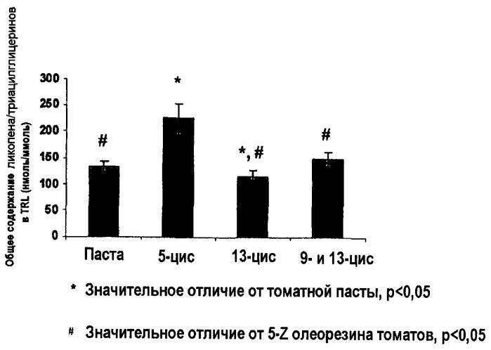 Стабильные и биодоступные композиции изомеров ликопена для кожи и волос