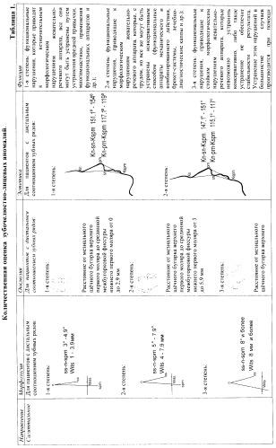 Способ количественной оценки зубочелюстно-лицевых аномалий