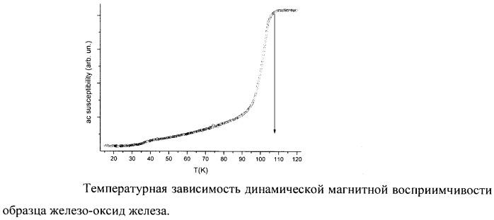 Способ получения высокотемпературного сверхпроводника в системе железо-оксид железа