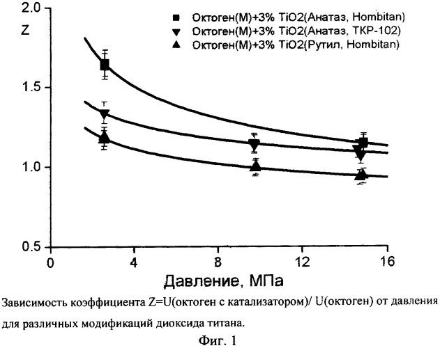Способ регулирования скорости горения октогена