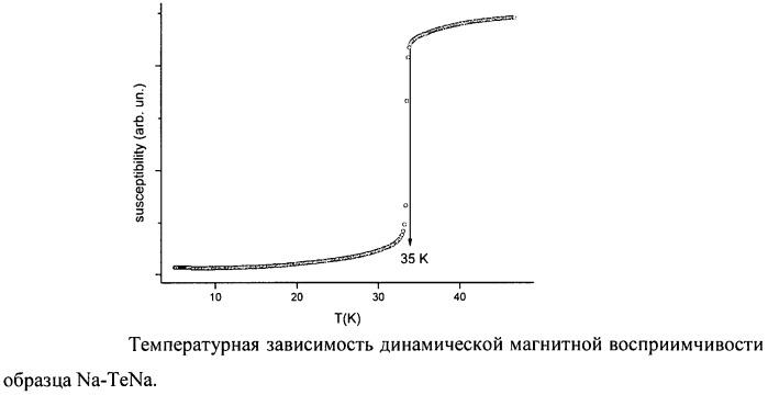 Способ получения высокотемпературного сверхпроводника в системе натрий - теллурид натрия