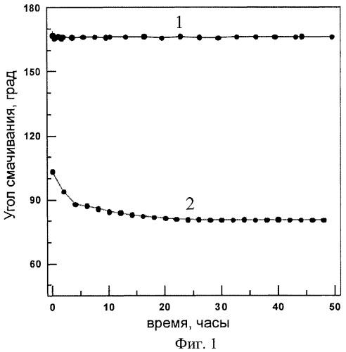 Способ получения супергидрофобных защитных покрытий на титане и его сплавах