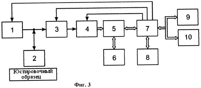 Ультразвуковой способ измерения толщины изделия