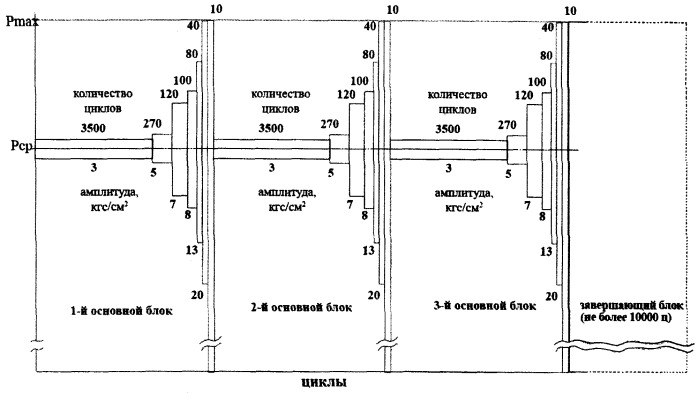 Способ определения работоспособности стальных газонефтепроводных труб магистральных трубопроводов