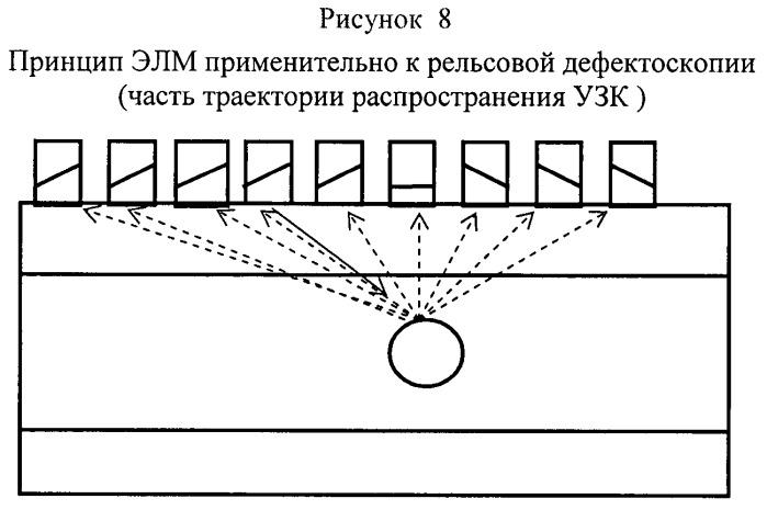 Эхолокационный метод ультразвукового контроля изделия по всему сечению
