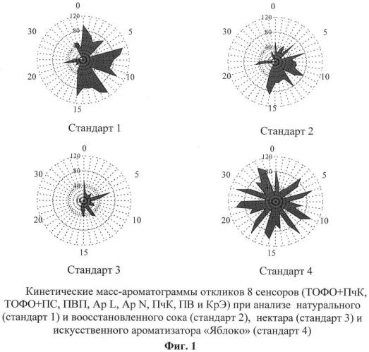 """Способ формирования матрицы сенсоров """"статического электронного носа"""" для ассортиментной идентификации и установления фальсификации яблочных соков, нектаров и напитков добавлением искусственных ароматизаторов"""