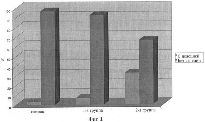 Способ прогнозирования повышения индивидуального риска развития хронической обструктивной болезни легких, ассоциированной с ишемической болезнью сердца