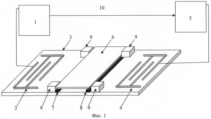 Способ бесконтактного измерения диэлектрической проницаемости