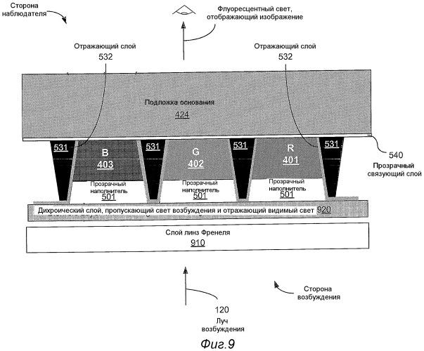Многослойные экраны со светоизлучающими полосками для систем отображения со сканирующим лучом