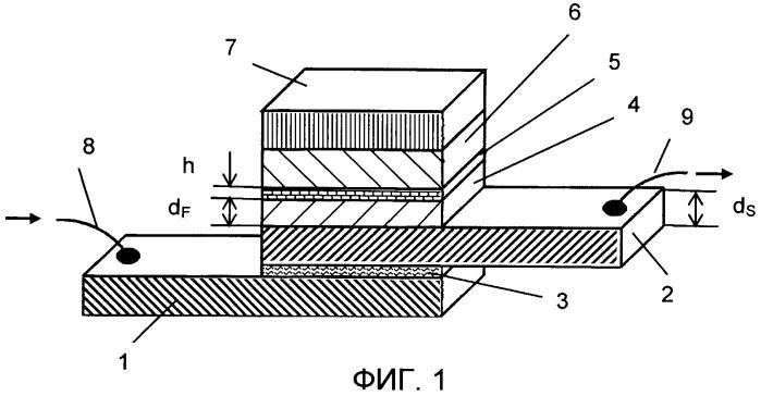 Сверхпроводниковый спиновый вентиль