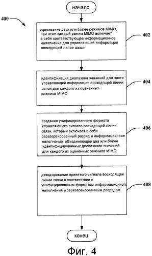 Унифицированные форматы управляющего сигнала восходящей линии связи