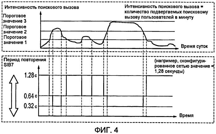 Способ и устройство для уменьшения задержки установления соединения вызова посредством корректировки частоты планирования sib7 и sib14