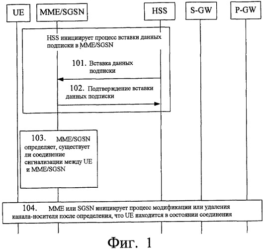 Способ обработки канала-носителя и устройство управления мобильностью
