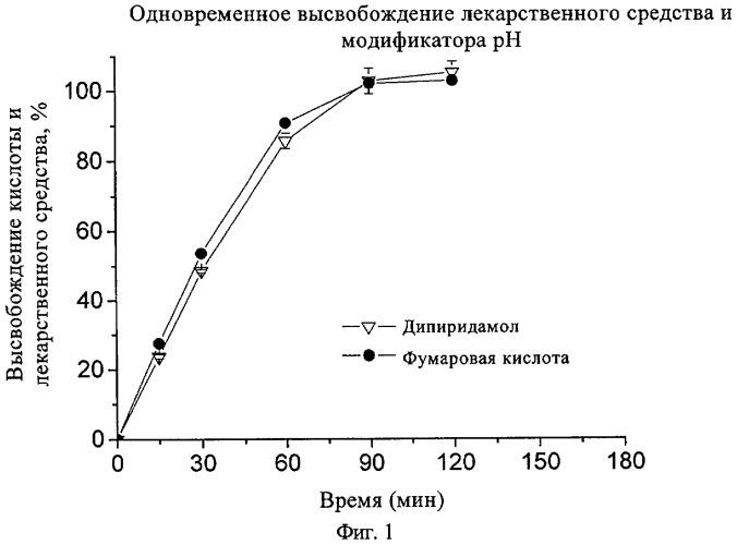 Фармацевтические композиции, содержащие pн-зависимое лекарственное средство, модификатор pн и замедляющий агент