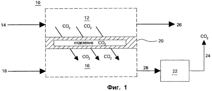 Система отделения диоксида углерода