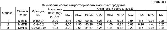 Железооксидный катализатор для термолиза тяжелого углеводородного сырья