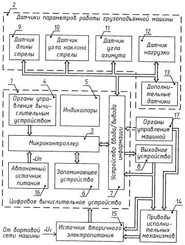 Способ защиты и регистрации параметров работы грузоподъемной машины