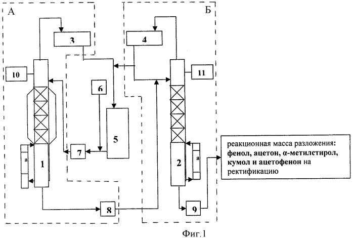 Способ получения фенола, ацетона, -метилстирола и установка для его осуществления