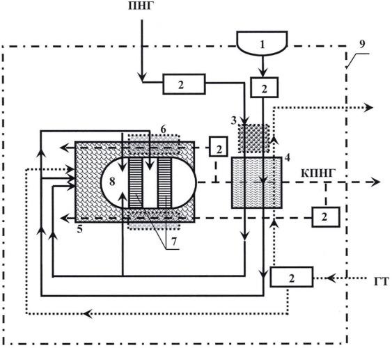 Способ работы устройства для переработки попутных нефтяных газов