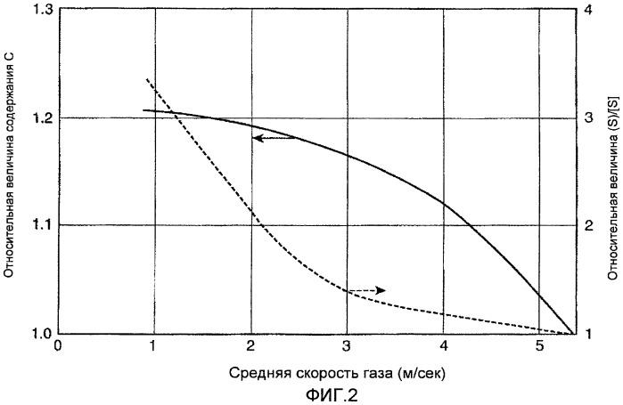 Способ и устройство для получения гранулированного металлического железа
