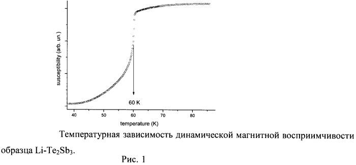 Способ получения высокотемпературного сверхпроводника в системе литий-теллурид сурьмы