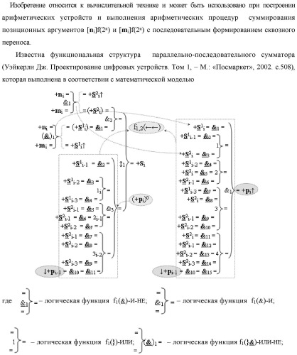 """Функциональная структура предварительного сумматора f  [ni]&[mi](2n) параллельно-последовательного умножителя f  ( ) условно """"i"""" разряда для суммирования позиционных аргументов слагаемых [ni]f(2n) и [mi]f(2n) частичных произведений с применением арифметических аксиом троичной системы счисления f(+1,0,-1) с формированием результирующей суммы [s ]f(2n) в позиционном формате"""