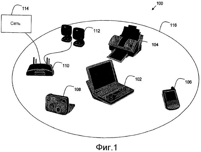 Механизм передачи информации об обнаружении услуг в беспроводной сети