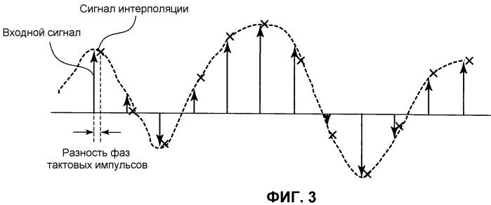 Способ мультиплексирования сигнала, способ демультиплексирования сигнала, способ корректировки опорной частоты цифрового сигнала, мультиплексирующее устройство, демультиплексирующее устройство, система радиосвязи и устройство корректировки опорной частоты цифрового сигнала