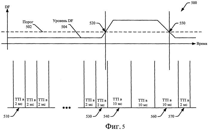 Способ и устройство для динамического регулирования времени передачи по восходящей линии связи