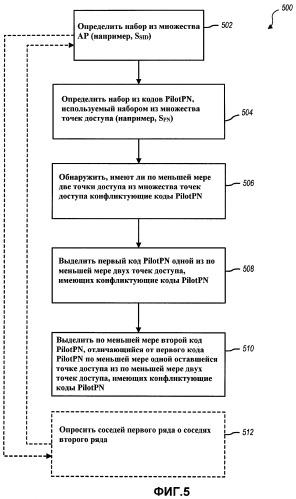 Способы и устройство для решения конфликтов кода пилотных псевдослучайных помех в системе связи