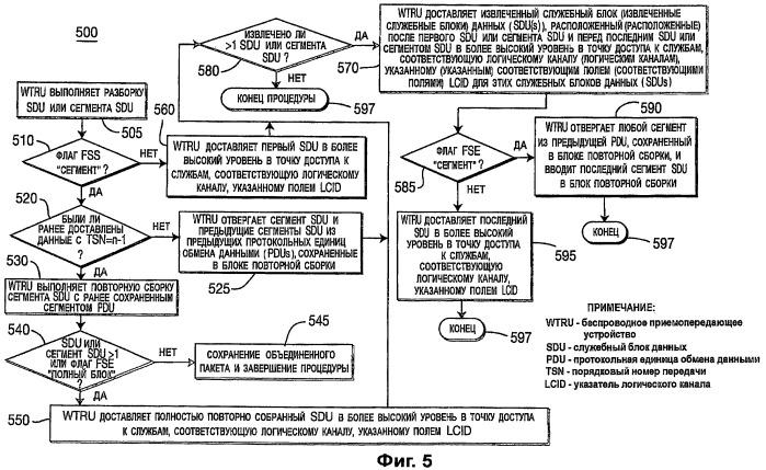 Способ и устройство для универсального мультиплексирования на уровне управления доступом к среде передачи (мас) в эволюционированной технологии высокоскоростного пакетного доступа (evolved hspa)