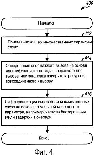 Дифференциация категорий обслуживания (gos) в сети беспроводной связи