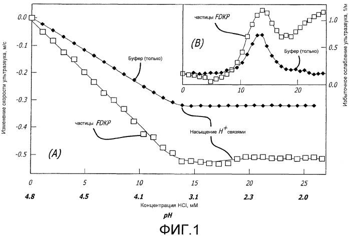 Способ получения лекарственной композиции, основанный на увеличении сродства поверхностей кристаллических микрочастиц к активным агентам