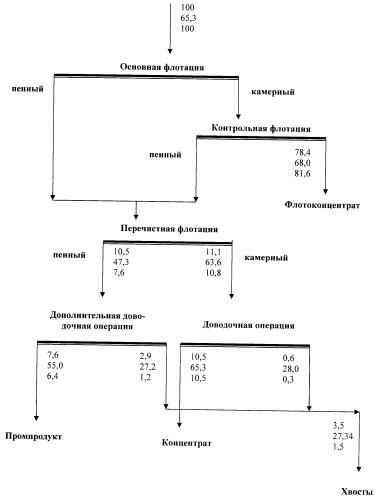 Способ повышения эффективности производства железорудных концентратов