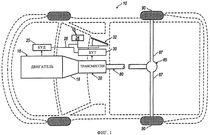 Синхронизация уровней крутящего момента в блоках управления двигателя и трансмиссии