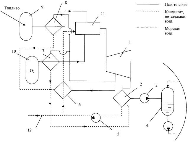 Энергетическая установка для подводной лодки