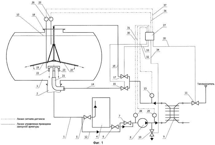Способ разогрева и слива вязких и застывших продуктов из емкости и устройство для его осуществления