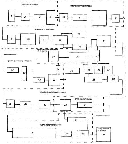 Способ получения строительных изделий на основе кремнеземсодержащего связующего