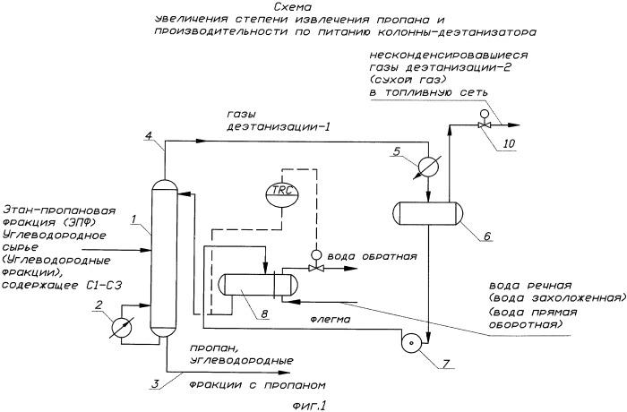 Способ получения пропана из этан-пропановой фракции или углеводородных фракций и переработки углеводородного сырья (углеводородных фракций)