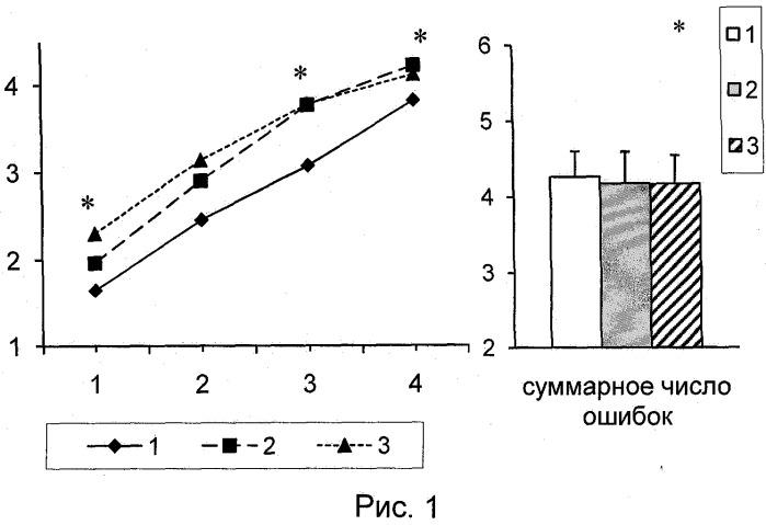 Пептид, обладающий нейротропными свойствами