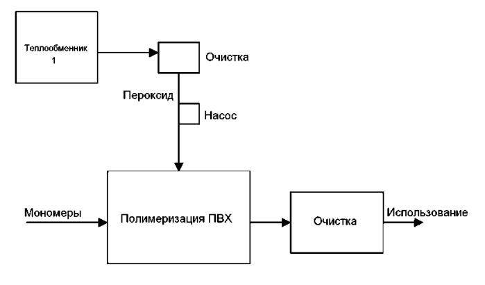 Способ свободнорадикальной полимеризации или сшивания в присутствии выбранного органического пероксида, полученного способом ex situ