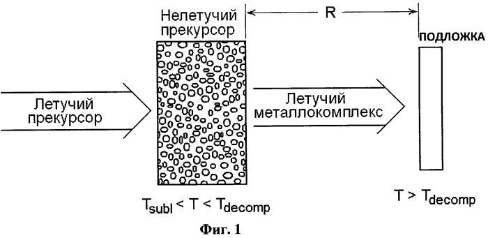 Способ металлизации поверхности полупроводника или диэлектрика