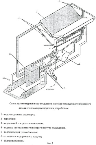 Двухконтурная водовоздушная система охлаждения тепловозного дизеля с теплоаккумулирующим устройством