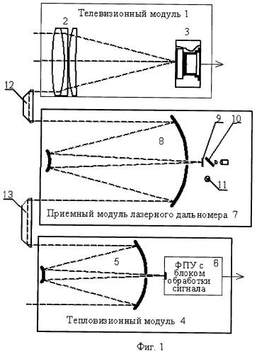 Способ выверки параллельности визирных осей мультиспектральных комплексов